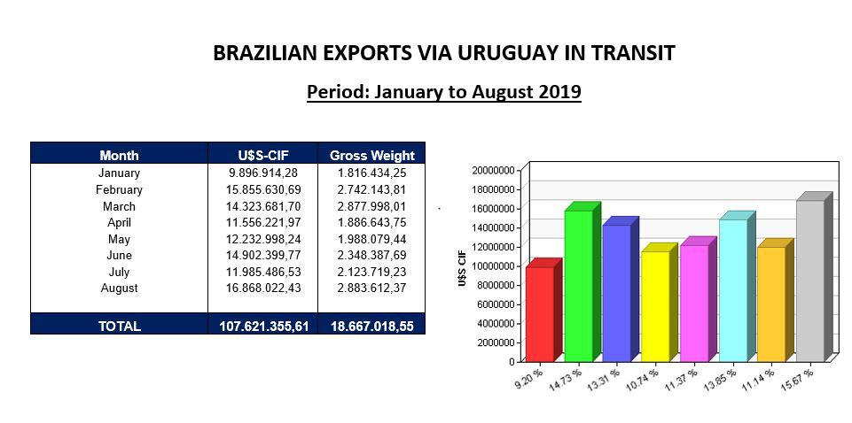 Brazilian-exporters